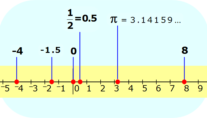 Math - Real Numbers shown on number line