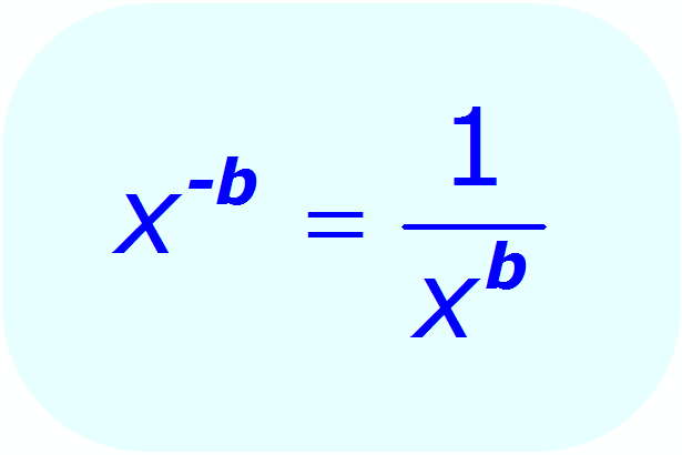 Negative Exponents: Definition - Math