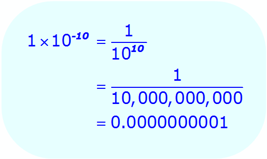 Negative Exponents: - example - used in scientific notation - Math