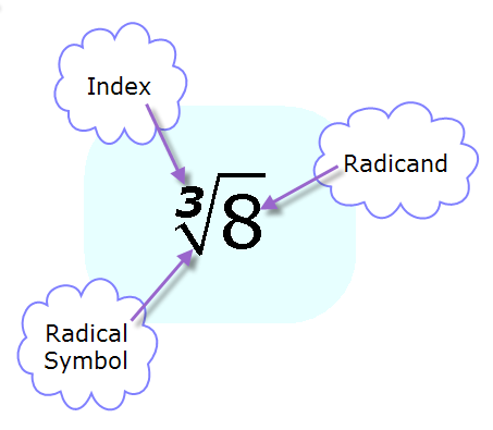 radical symbol, radicand, and root index - Math