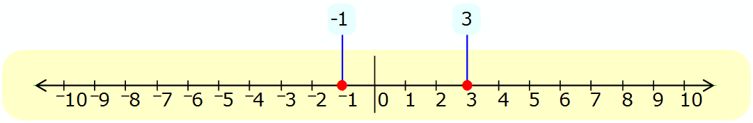 Math - Number Line Comparison