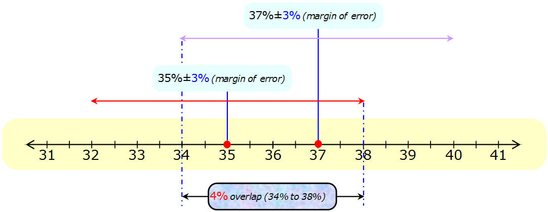how to put line numbers in margin