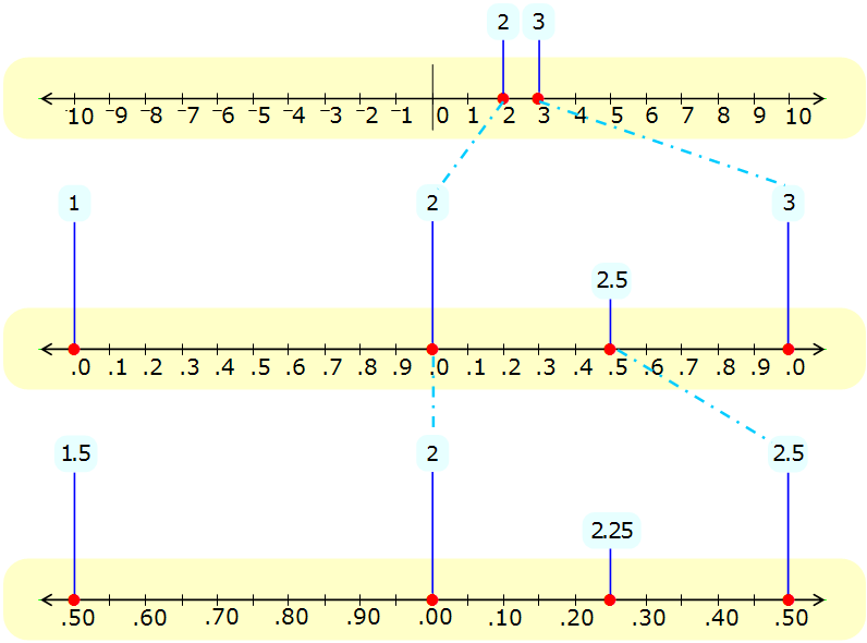 Math - Number Line Comparison - Density Property