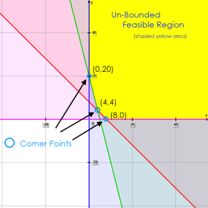 Math – graph of feasible region & corner points