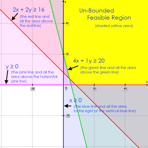 Math – graph of unbounded feasible region