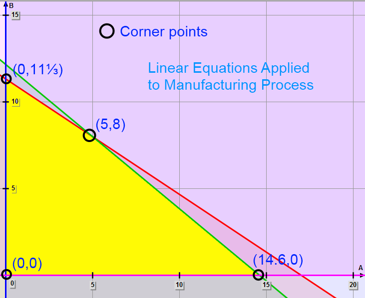 Math – corner points of the bounded feasible region