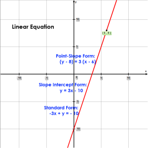 Linear Equation:  slope of 3, passing through point (6,8)