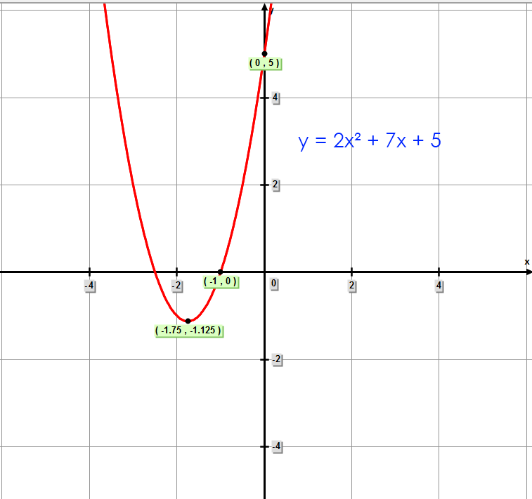 Graph of Quadratic Function y = 2x² + 7x + 5