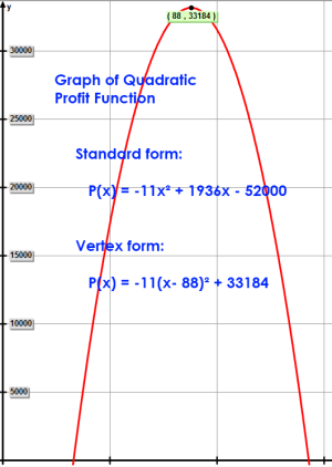 Graph of Quadratic Profit Function P(x) = -11x² + 1936x - 52000
