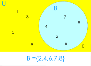 Venn Diagram:  set B ={2,4,6,7,8}