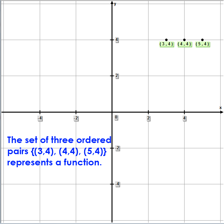 Math – The set of three ordered pairs {(3,4), (4,4), (5,4)} represents a function.
