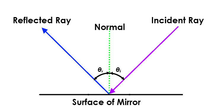Math – light reflection from mirror:  angle of incidence, θ, and angle of reflection, θᵣ.