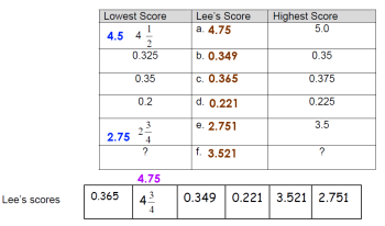 Game Scores for Lee and friends