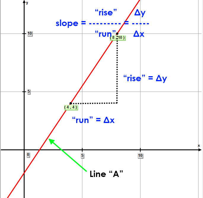 "Linear Equation ""A"" – Slope of line Passing Through Two Points"