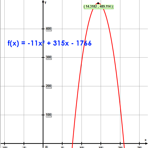 Parabola – graph of  f(x) = -11x² + 315x - 1766