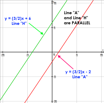 Math – Parallel Linear Equations