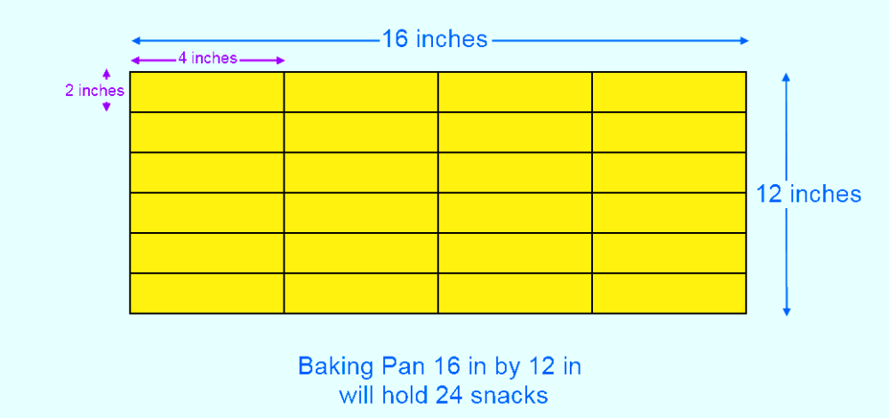 geometry:  the area of a 16 in by 12 in baking pan will accommodate 24 snacks which measure 4 in by 2 in