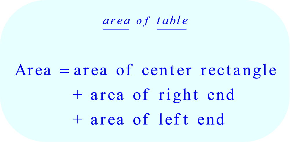 formula for calculating the area of the table