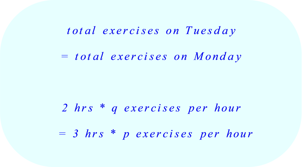 write equation based on the following fact:  number of exercises completed on Monday =  number of exercises completed on Tuesday 
