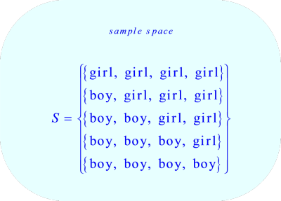 Sample Space of possible number of boys in a four-child family