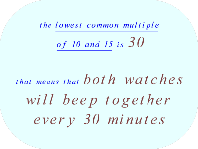 The LCM of 10 and 15 is 30.  This means that both watches will beep together every 30 minutes