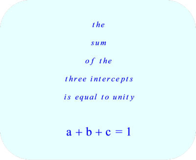 the sum of the three intercepts is equal to unity