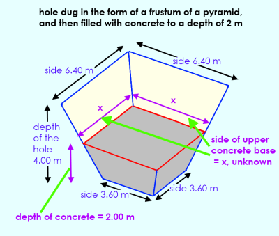 Hole dug in the form of a frustum of a pyramid, and then partially filled with concrete