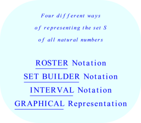 Four different ways of representing the set S of all natural Numbers, ℕ