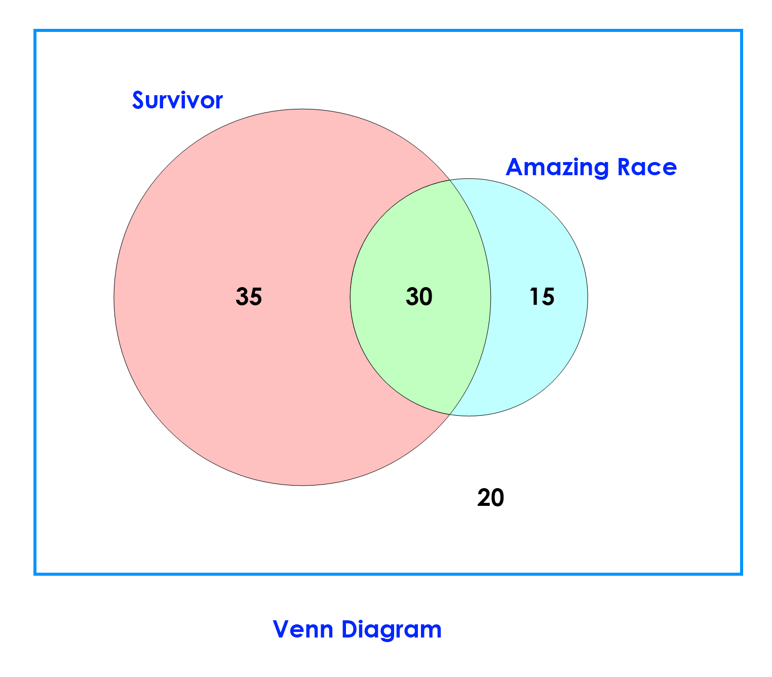 Venn Diagram showing student preferences for the reality shows 'Survivor' and 'Amazing Race'