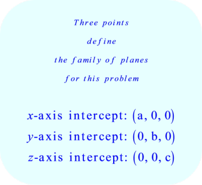 Three points define the family of planes
