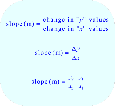 Slope of a line (m) =  (y₂ - y₁)/(x₂ - x₁)