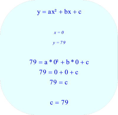 Quadratic Function - substitute 0 for x and 79 for y, and then solve for the 'c' coefficient