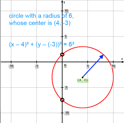 Circle with a radius of 6 units, whose center has the coordinates (4, -3).
