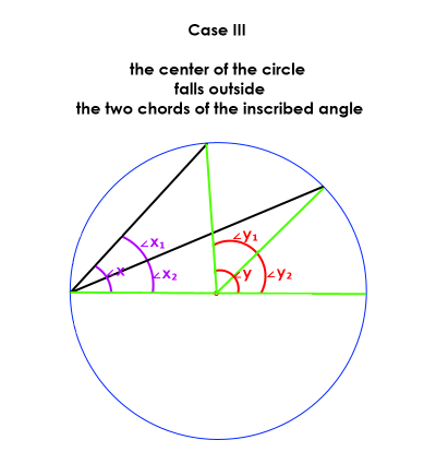 Case III:  the center of the circle falls outside the two chords of the inscribed angle