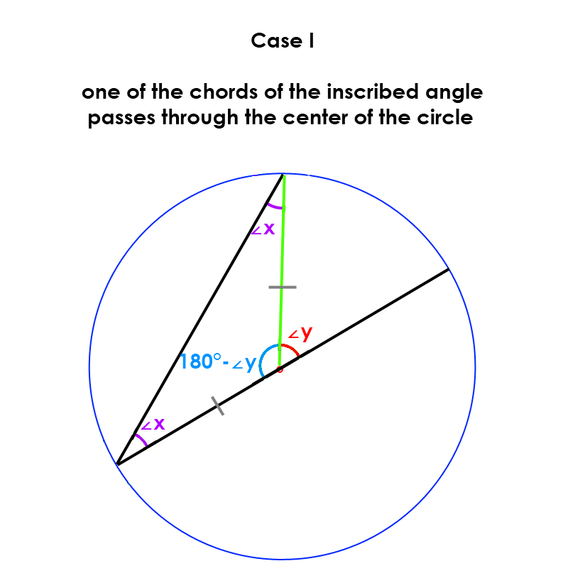 Case I:  one of the chords of the inscribed angle passes through the center of the circle