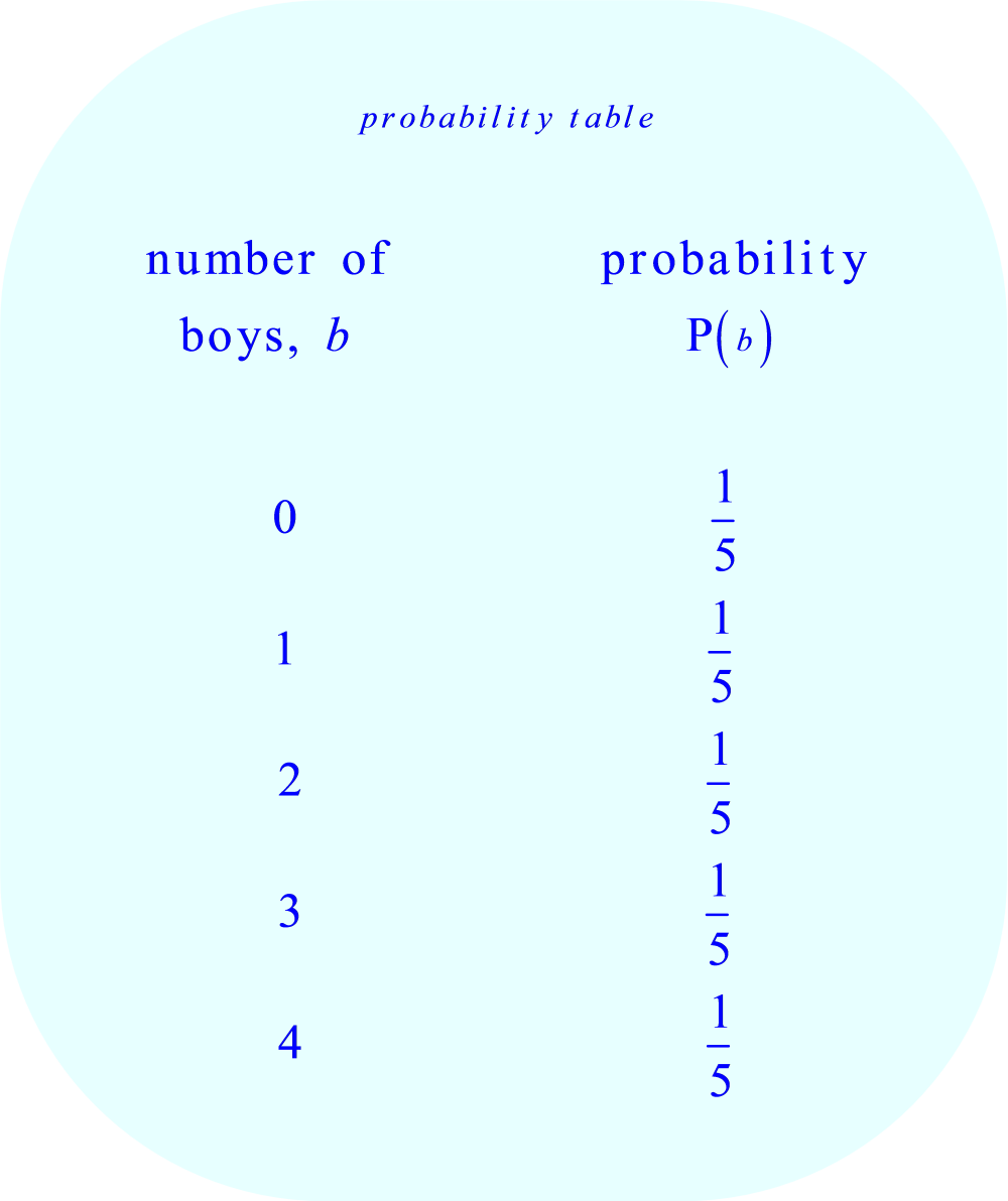 Probability table:  number of boys in a four child family