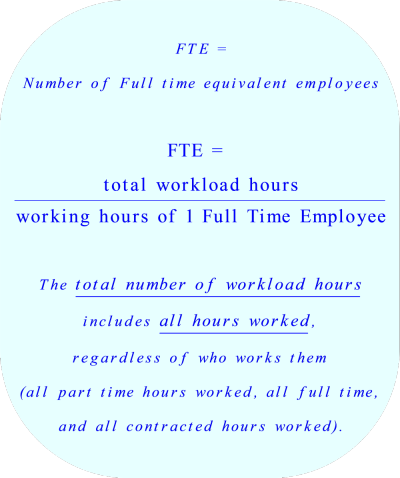 FTE = Full time equivalent employees:  The number full time employees needed to work a specified number of hours.