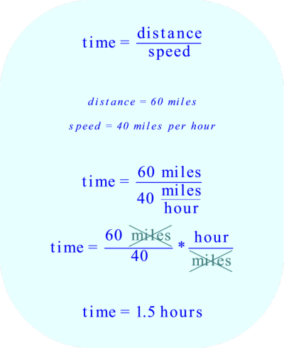 Compute the time to travel 60 miles if your speed is 40 miles per hour