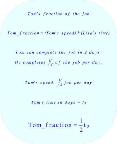 work rate problem:  Tom's fraction of the job. 