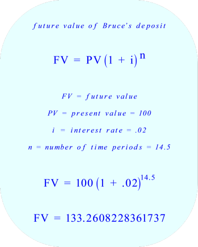 Compound interest calculation:  the future value of Bruce's deposit*** Click to enlarge image ***