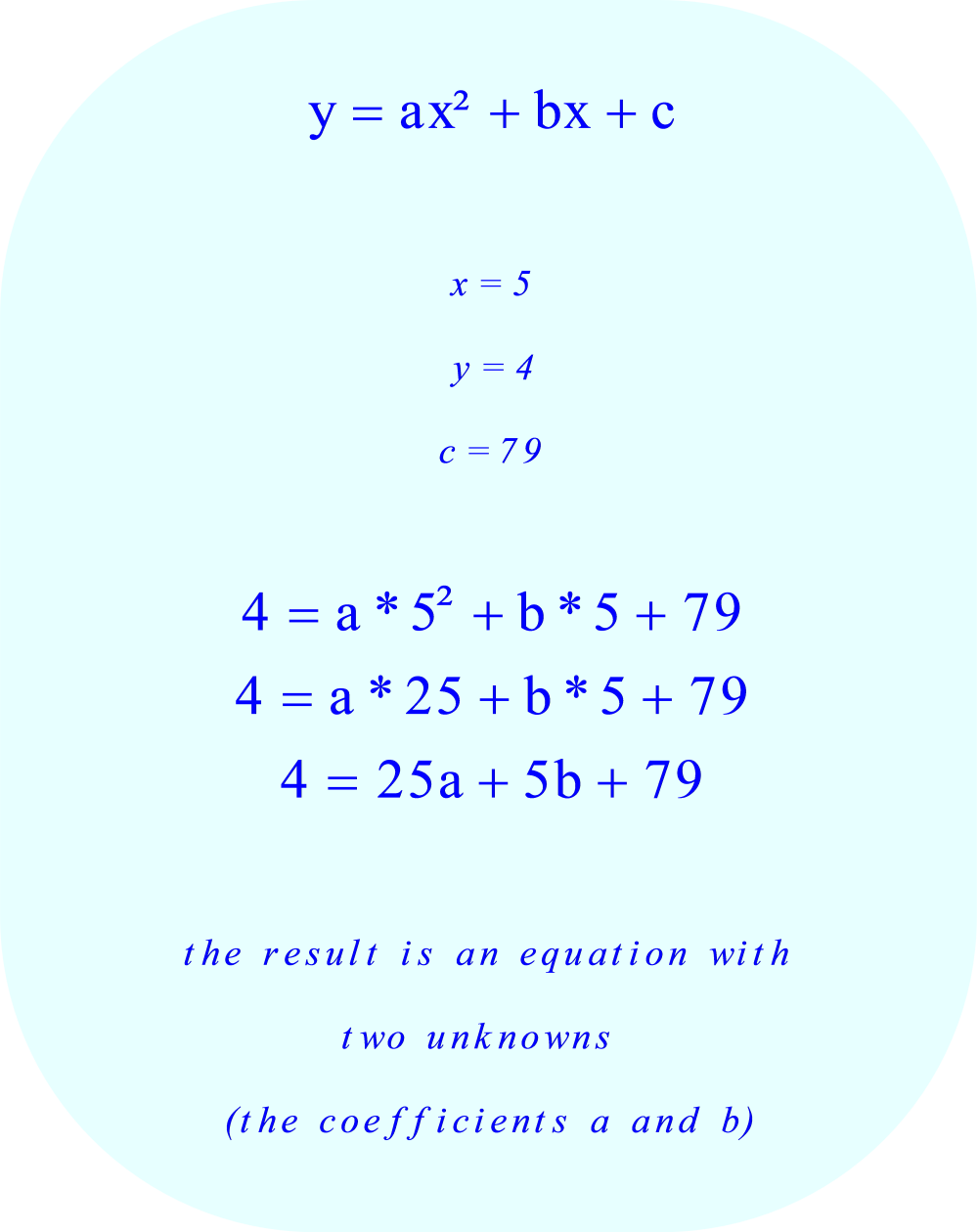 substitute the following values in the equation for the parabola, and then simplify the result        x = 5        y = 4        c = 79