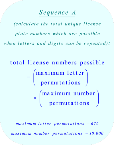 The maximum number of unique license plate numbers when duplicate letters and duplicate numbers are allowed
