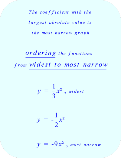 ordering the quadratic functions from widest to most narrow