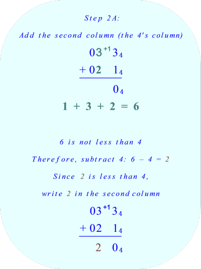 add the digits in the fours' column *** Click to enlarge image ***