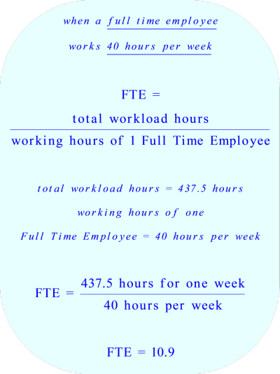 Calculation of FTE if  the definition of a full time employee is:  works 40 hours per week *** Click to enlarge image ***