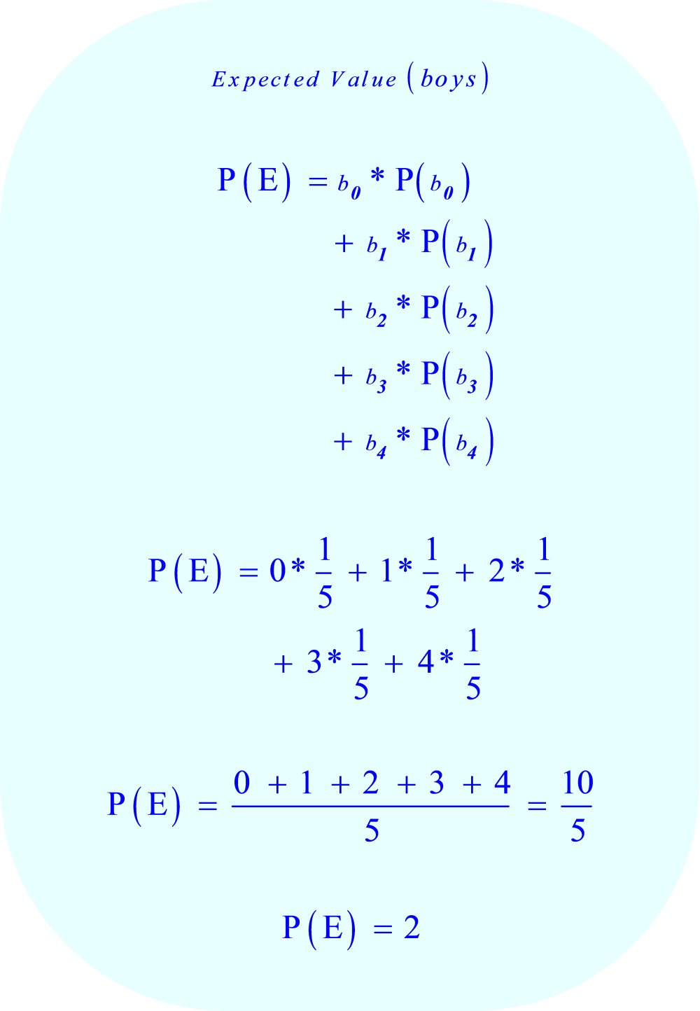 Expected Value Calculation:  number of boys in a four child family