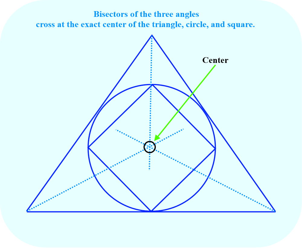 Draw a straight line from the vertex of each interior angle so that each straight line bisects the angle.<br><br>The three straight lines will cross at the exact center of the triangle, circle, and square.