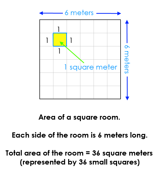 Area of a square room which measures 6 meters by 6 meters