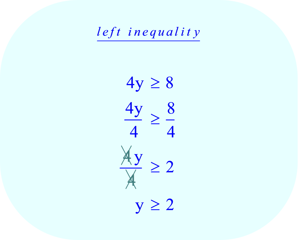 Compound Inequality - left    4y  ≥ 8   divide each side of the inequality by 4