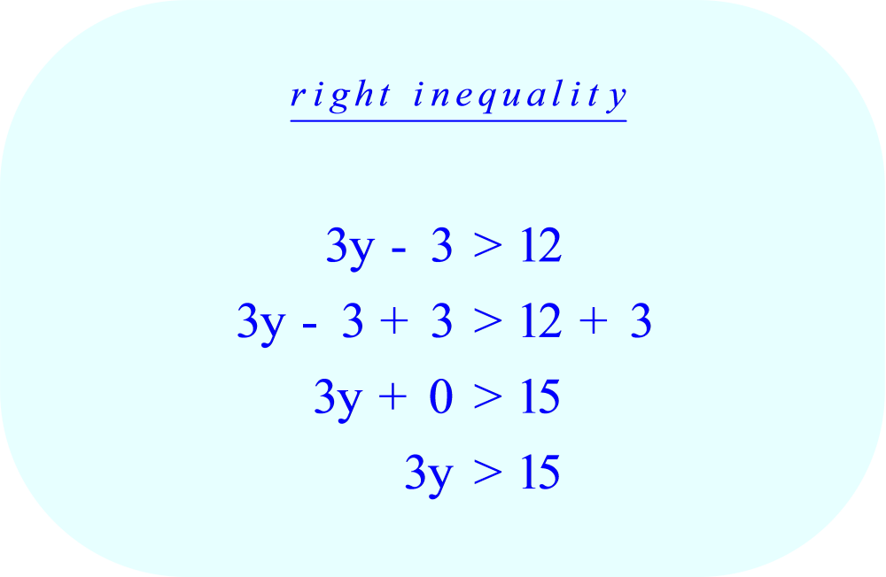 Compound Inequality - right    3y - 3 > 12   add 3 to each side of the inequality